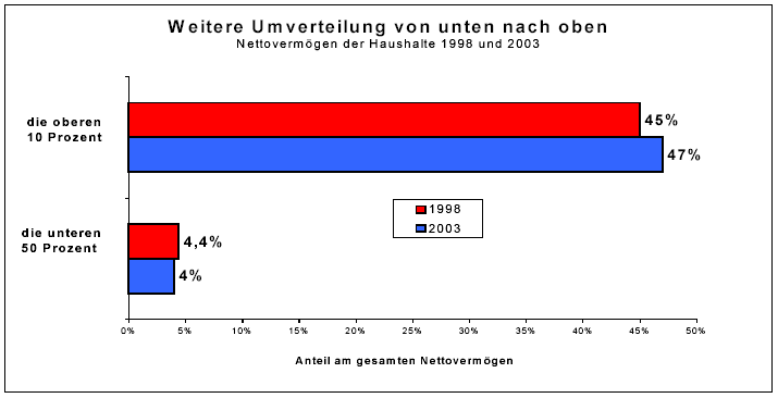 Reichtumsverteilung Deutschland